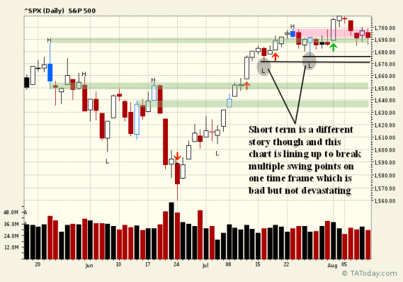 Daily SPX