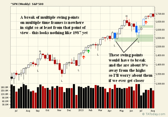 Weekly SPX