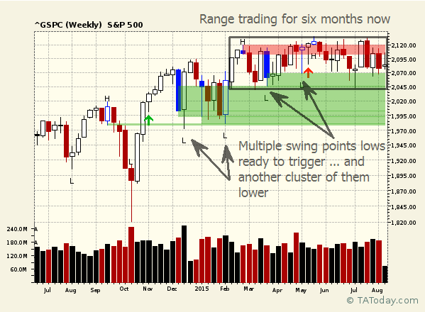 Mulitiple Swing Point Danger on S&P