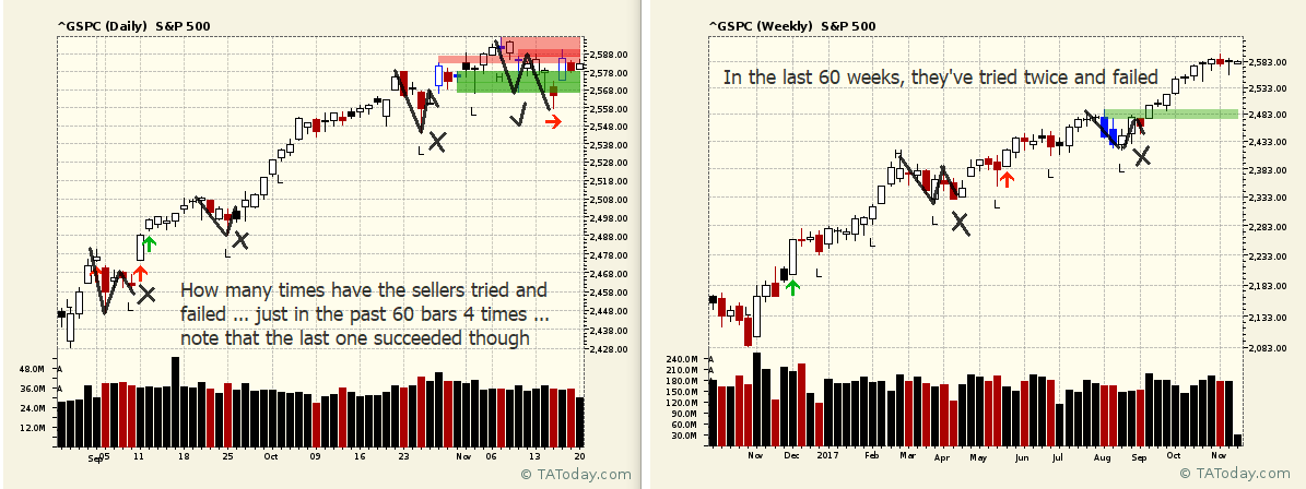 S&P daily and weekly