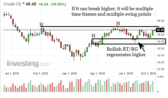 Looking to breakout on multiple time frames